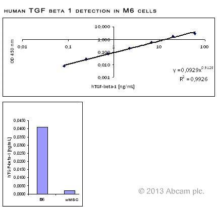 TGF beta 1 ELISA Kit, Human (ab100647) | Abcam