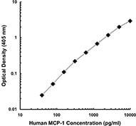 ELISA - Anti-MCP1 antibody [2H5] (ab21396)
