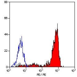 Flow Cytometry / FACS - Integrin alpha 6 antibody [NKI-GoH3] (ab28080)
