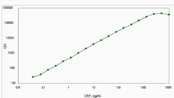 Sandwich ELISA - C Reactive Protein antibody [CRP135] (ab76434)