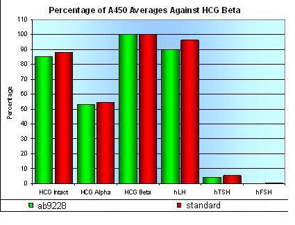 ELISA - hCG beta antibody [ME-106 ] (ab9228)