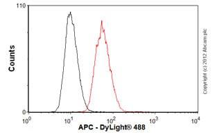 Flow Cytometry - Anti-APC  antibody [ALi 12-28] (ab58)