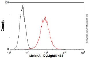 Flow Cytometry - Anti-MelanA antibody [A103] (ab785)