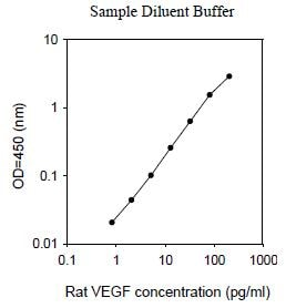 ELISA - VEGF Rat ELISA Kit (ab100787)