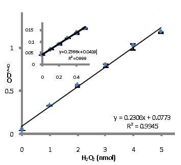 Functional Studies - Hydrogen Peroxide Assay Kit (ab102500)
