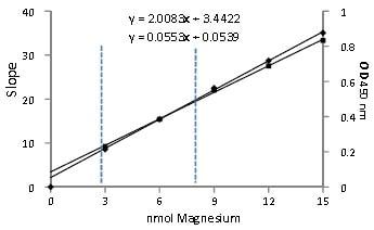 Functional Studies - Magnesium Detection Kit (ab102506)