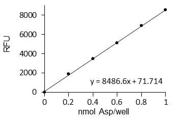 Functional Studies - Aspartate Assay Kit (ab102512)