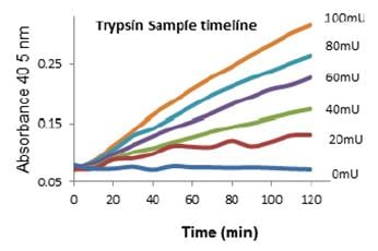 Functional Studies - Trypsin Activity Colorimetric Assay Kit (ab102531)