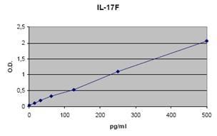 IL17F Human ELISA Set (ab105233)