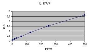 Eli-pair - IL17A + IL17F Human ELIPair Kit    (ab105236)