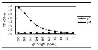 Sandwich ELISA - Mouse monoclonal [1A2]  Secondary Antibody to Human IgE (HRP), pre-adsorbed (ab106493)