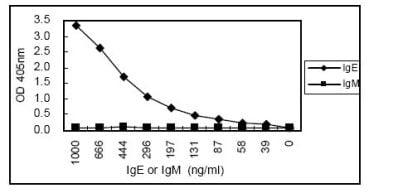 Sandwich ELISA - IgE antibody [4C3] (ab106494)