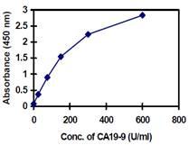 ELISA - Cancer Antigen CA19-9 Human ELISA Kit (ab108642)
