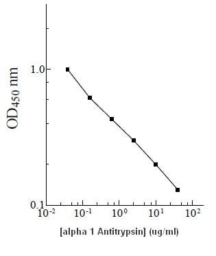 elisa   alpha 1 antitrypsin