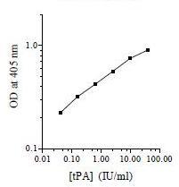 Functional Studies - Tissue type Plasminogen Activator Human ELISA Kit (ab108905)