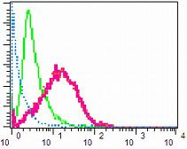 Flow Cytometry - ErbB 4 (phospho Y1284) antibody [EPR2273(2)] (ab109273)