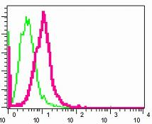 Flow Cytometry - Ube2N / Ubc13 antibody [EPR5163] (ab109294)