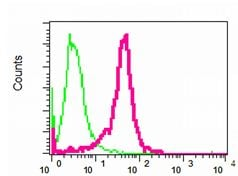 Flow Cytometry - HE4 antibody [EPR4743] (ab109298)