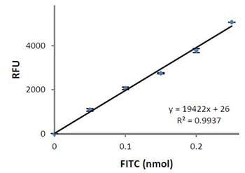 Functional Studies - Protease Activity Assay Kit (ab111750)