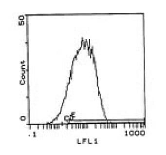 Flow Cytometry - CD71 antibody [OX-26] (ab111816)