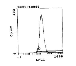 Flow Cytometry - MHC class I RT Ia antibody [MRC OX-27] (FITC) (ab111843)