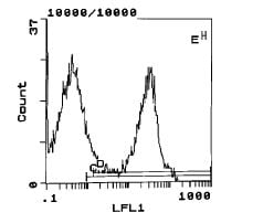 Flow Cytometry - Human Ig light chain antibody [MRC OX12] (FITC) (ab111854)