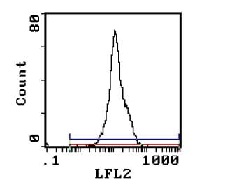 Flow Cytometry - CD5 antibody [MRC OX-19] (Phycoerythrin) (ab111882)