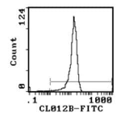 Flow Cytometry - CD4 antibody [YTS 191.1.2] (Biotin) (ab111927)
