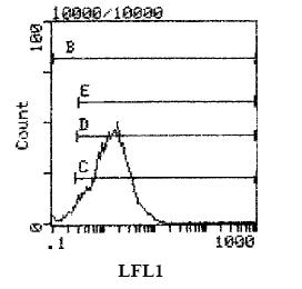Flow Cytometry - CD18 antibody [WT.3] (Biotin) (ab111945)