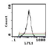 Flow Cytometry -  IL2RA antibody [PC61.5.3] (Biotin) (ab112176)