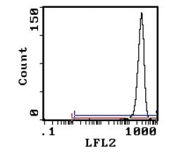 Flow Cytometry - Anti-CD11b/c  antibody [OX42] (Phycoerythrin) (ab112239)