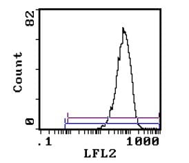 Flow Cytometry - Integrin alpha 4 antibody [R1-2] (Phycoerythrin) (ab112440)