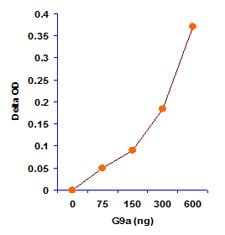 Functional Studies - Histone H3 (K9) Methyltransferase Activity Quantification Assay Kit (ab113453)