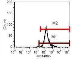 Flow Cytometry - Anti-MHC Class 1 H2 Db antibody [B22-249.R1] (FITC) (ab114065)