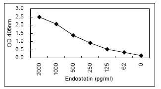 Sandwich ELISA - Anti-Endostatin antibody [KT58] (ab114141)