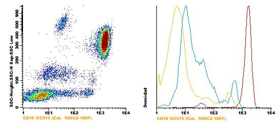 Flow Cytometry - Anti-CD16 antibody [3G8] (ab117271)