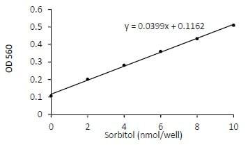 Functional Studies - D-Sorbitol Colorimetric Assay Kit  (ab118968)