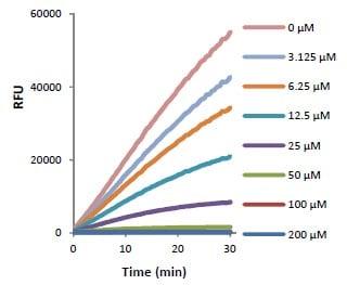 Functional Studies - Neutrophil Elastase Inhibitor Screening Kit  (ab118971)