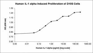 Other-IL1 alpha protein (Active)(ab119165)