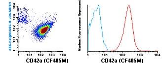 Flow Cytometry - Anti-CD42a antibody [GR-P] (CF405M) (ab119483)