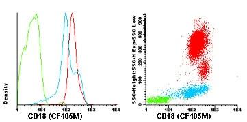 Flow Cytometry - Anti-CD18 antibody [GRF1] (CF405M) (ab119486)
