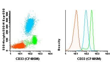 Flow Cytometry - Anti-CD33 antibody [HIM3-4] (CF405M) (ab119490)