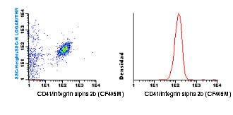 Flow Cytometry - Anti-CD41 antibody [HIP8] (CF405M) (ab119497)