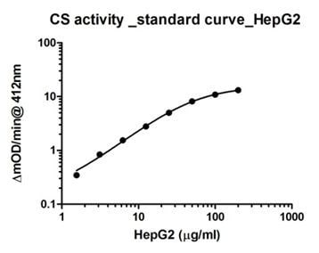 ELISA - Citrate Synthase Activity Assay Kit (ab119692)