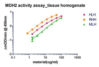 ELISA - MDH2 Human Activity Assay Kit (ab119693)