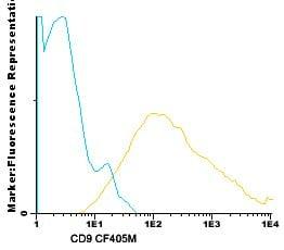 Flow Cytometry - Anti-CD9 antibody [VJ1/20] (CF405M) (ab123624)