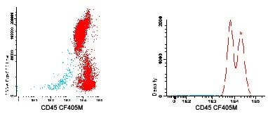 Flow Cytometry - Anti-CD45 antibody [D3/9] (CF405M) (ab123626)