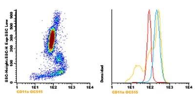 Flow Cytometry - Anti-CD11a antibody [TP1/31] (OC515) (ab123627)