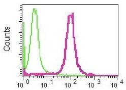 Flow Cytometry - Anti-FRA2 antibody [EPR4713(2)] (ab124830)