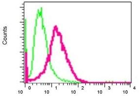 Flow Cytometry - Anti-MEOX 2 antibody [EPR5568] (ab124876)